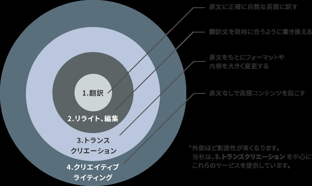 翻訳 リライト、編集 トランスクリエーション クリエイティブライティング